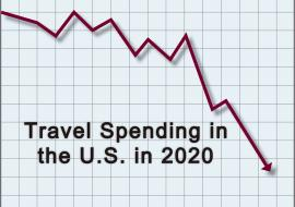 travel spending in the US graph